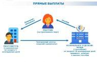 Дагестан перейдет на прямые выплаты работникам по обязательному социальному страхованию