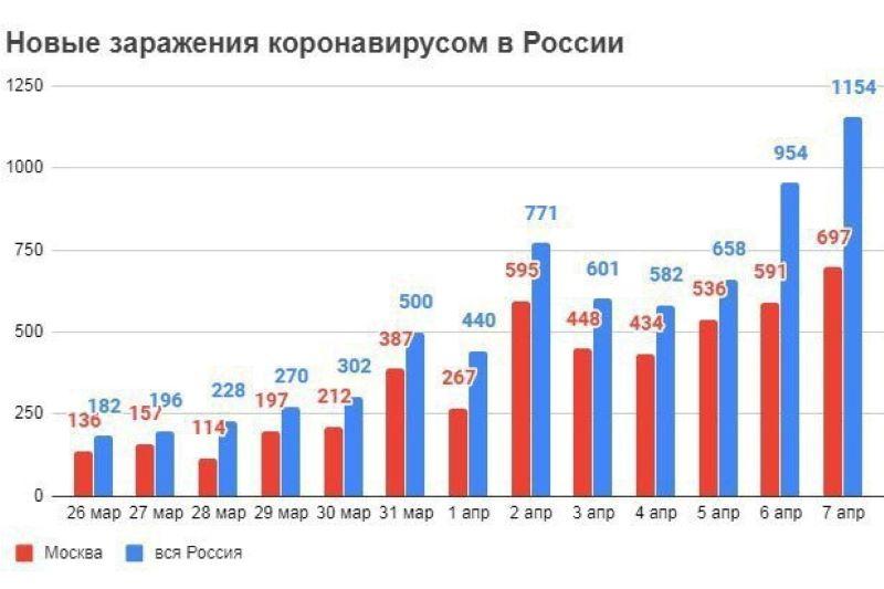 Эксперты: эпидемия коронавируса в России может выйти на плато через 10–14 дней