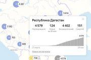COVID-19: общее число умерших в Дагестане превысило полторы сотни человек