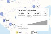 COVID-19: в Дагестане от коронавируса вылечились шесть тысяч человек