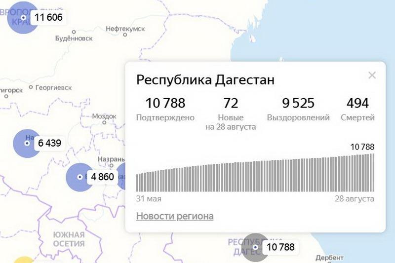 Суточный прирост зараженных ковидом в Дагестане впервые за два месяца превысил 70 человек