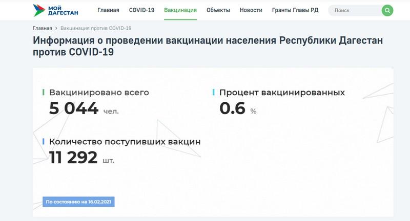 На портале «Мой Дагестан» открыт раздел по теме вакцинации от коронавируса