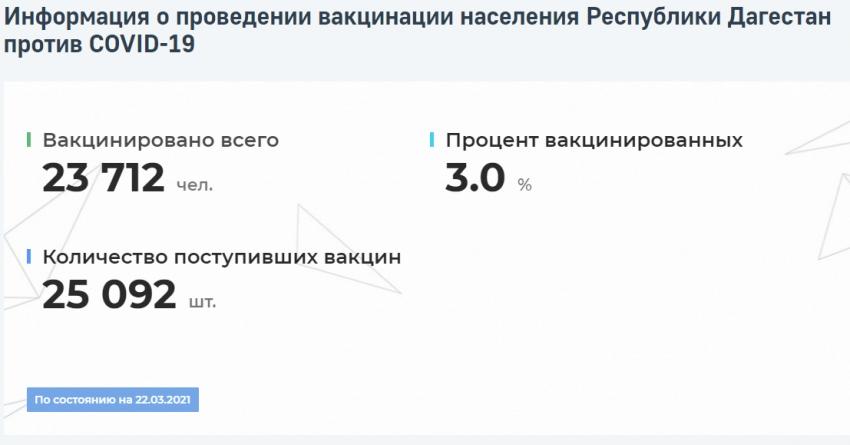 Актуальные данные о вакцинации в Дагестане можно узнать на сайте «Мой Дагестан»