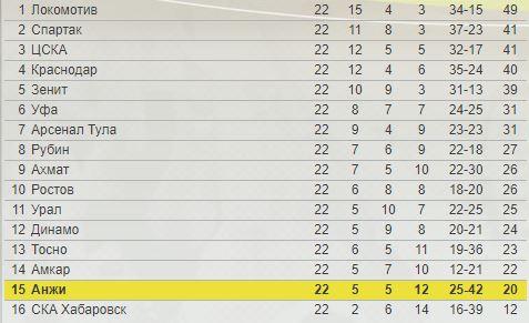 Дубль Антона принёс «Анжи» победу над «Тосно» вматче 23-го тура РФПЛ